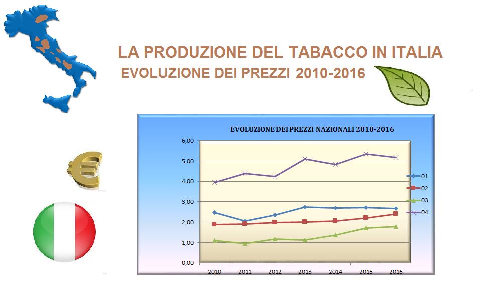 prezzi_2010-2016-def